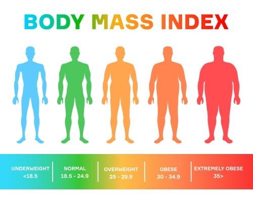 Παχυσαρκία και BMI